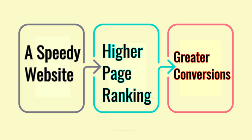 Site Speed Creates Several Benefits
